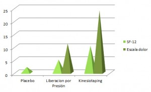 Grafica sobre la aplicación de kinesiotaping para el dolor del músculo esternocleidomastoideo