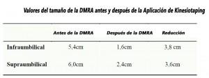 tabla sobre los efectos del kinesiotaping en la diastasis abdominal
