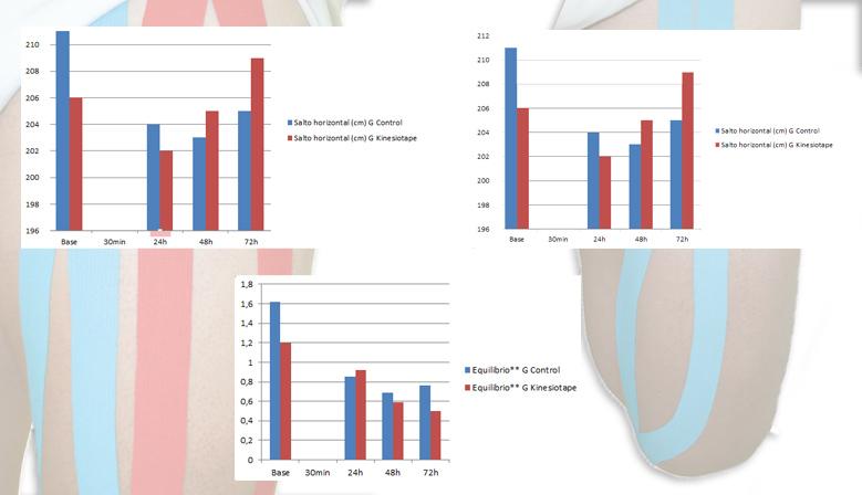 Imagen con gráficos sobre el Vendaje Neuromuscular en la Recuperación de las Agujetas